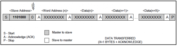 Writing Data to DS1307