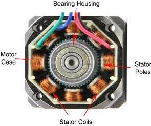 Cross Sectional View of a Stepper Motor