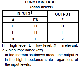 Function Table of L293D