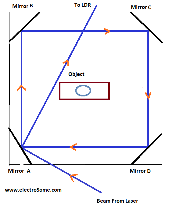 Mirror Laser LDR Arrangement
