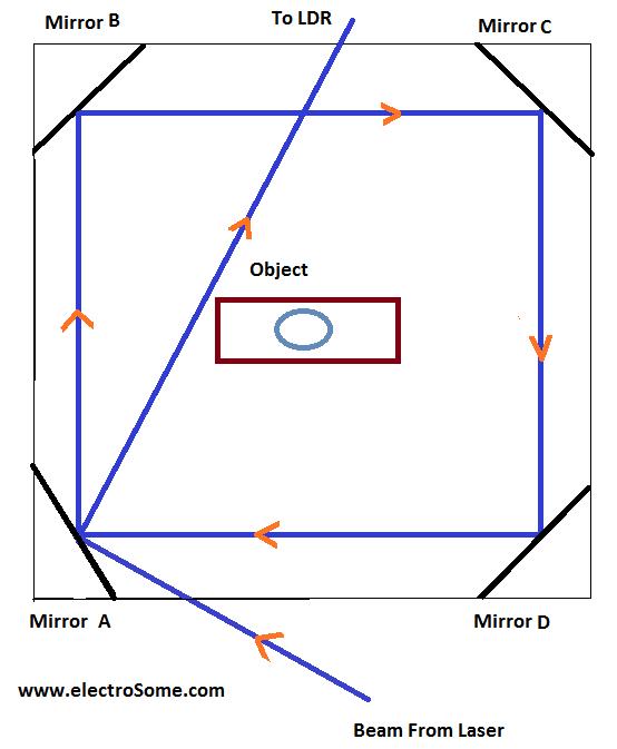 Mirror Laser LDR Arrangement