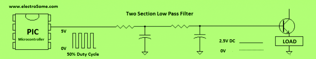 Generating Analog Voltage Level using PWM