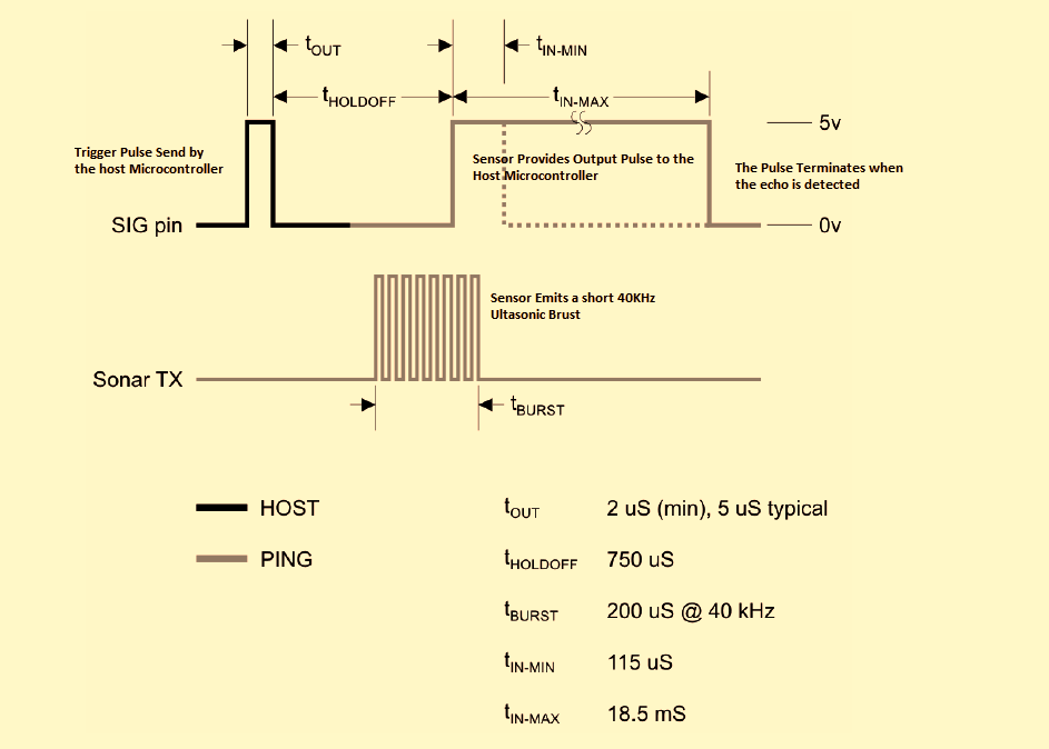 Ultrasonic PING Sensor Operation