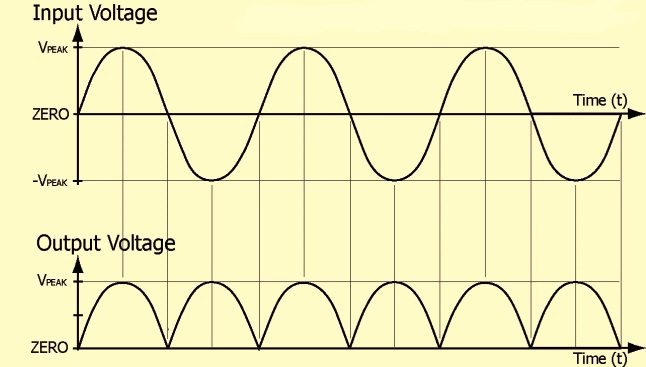 Bridge Rectifier Input Output Waveforms