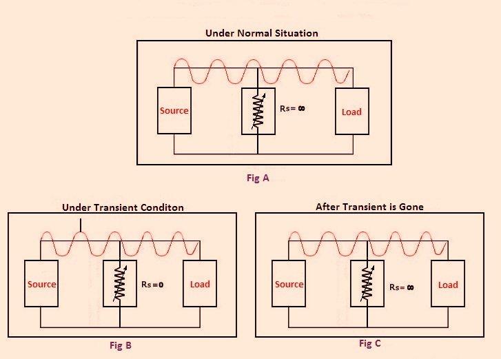 Working of MOV Metal Oxide Varistor