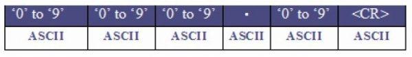 ASCII Output of Rhydolabz Distance Sensor