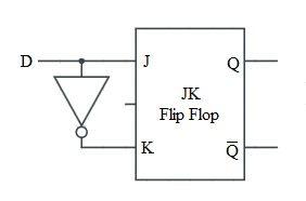 D Flip Flop using JK Flip Flop