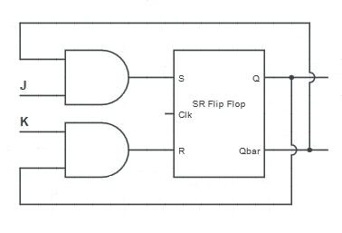 JK Flip Flop using SR Flip Flop - Logic Diagram