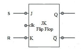 SR Flip Flop using JK Flip Flop