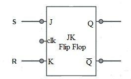 SR Flip Flop using JK Flip Flop