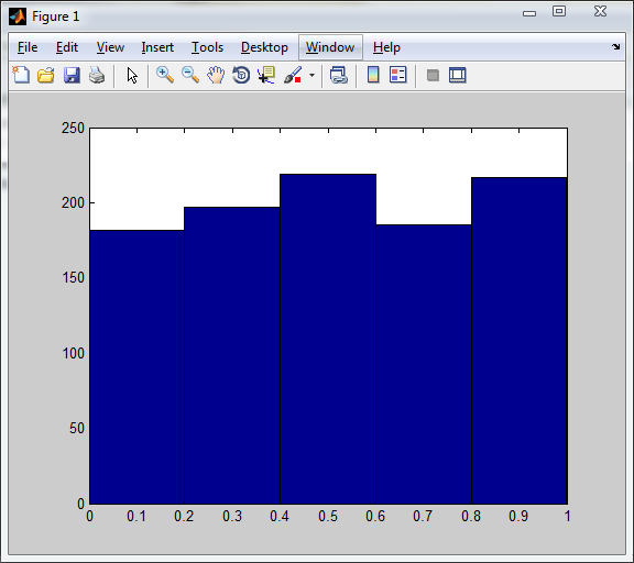 Histogram usng hist function in Matlab