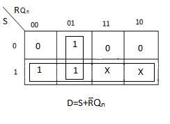 K-Map for D - SR Flip Flop using D Flip Flop