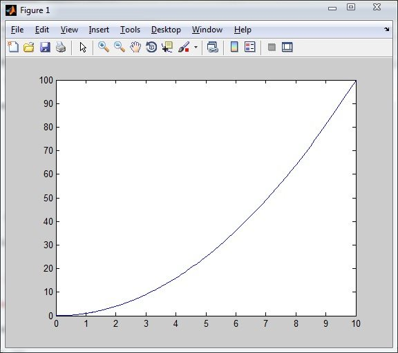 Output of fplot function in Matlab