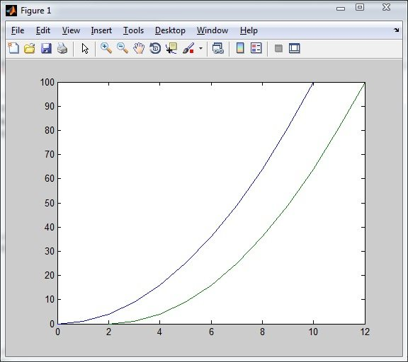 Output of plot function in Matlab - Plotting 2 Functions at a Time