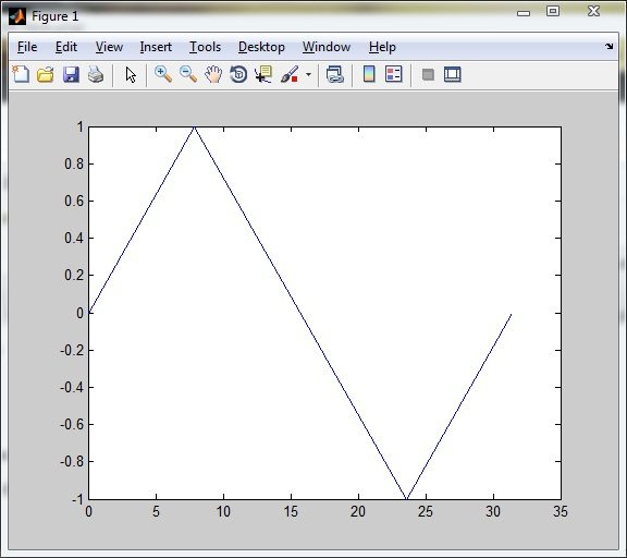 Output of plot function in Matlab