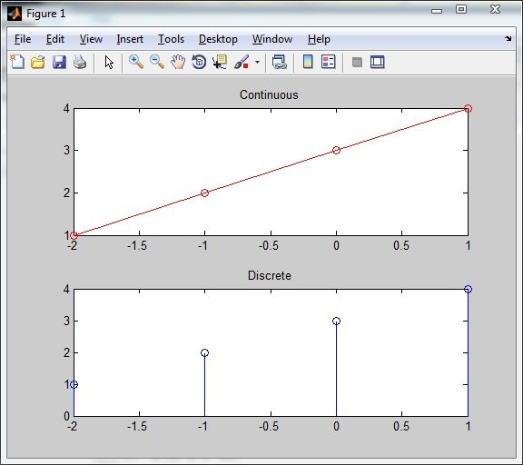 Plot of Continuous and Discrete signal with index changed