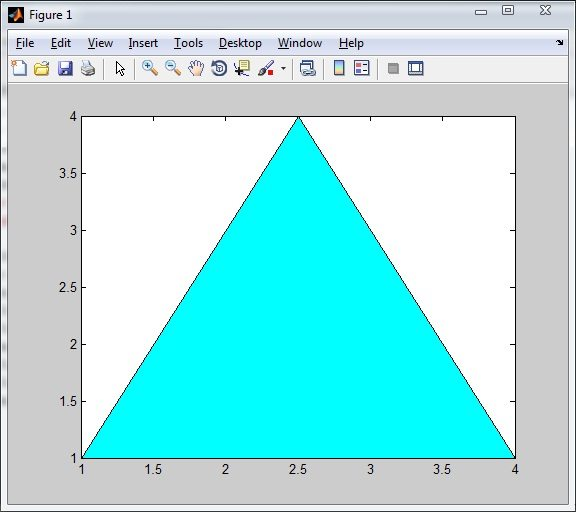 Introduction to 2D Plotting in MATLAB - Beginners Tutorial