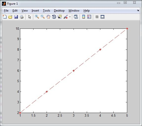 Plotting Function in Red Dashed Line - Matlab