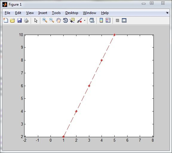 Plotting Function in Red Dashed Line with equal Axis – Matlab