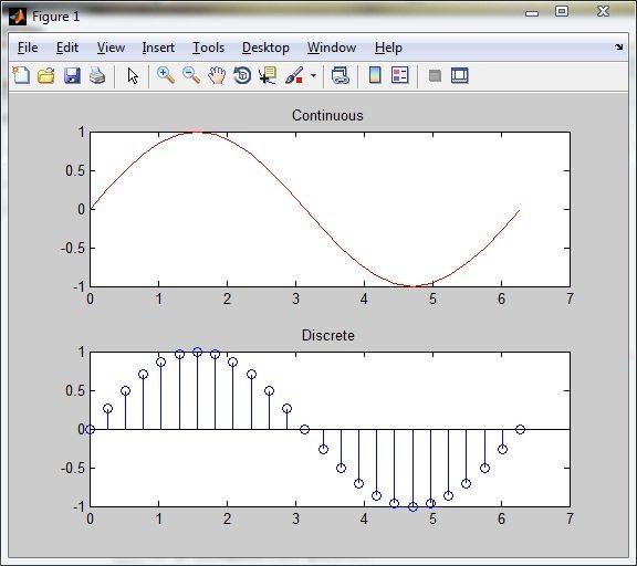 Sine wave plot