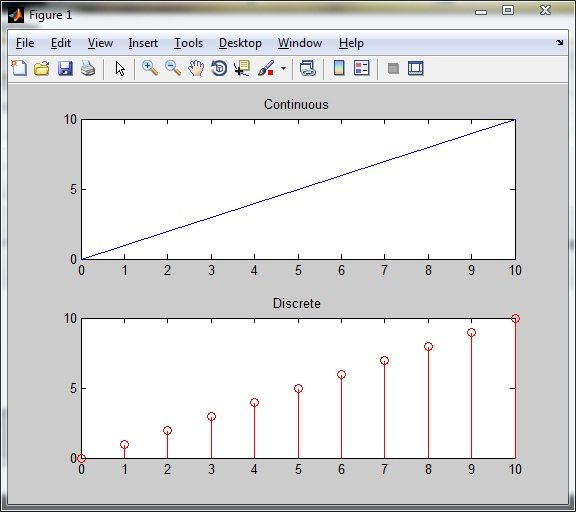 Signal Generation in MATLAB