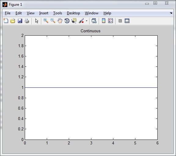 Unit step signal - Continuous n = 6