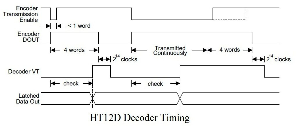 HT12D Decoder Timing