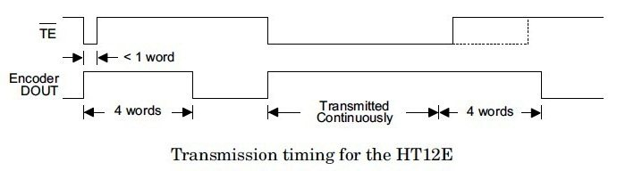 Transmission Timing for HT12E