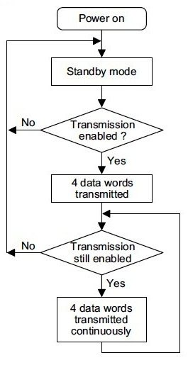 Working Flowchart of HT12E