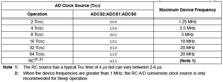 ADC Clock Selection Table - PIC 16F877A