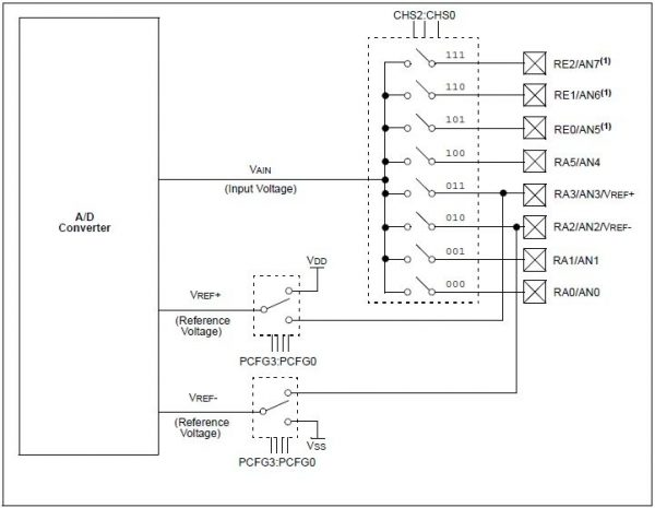 ADC Module Block Diagram - PIC16F877A
