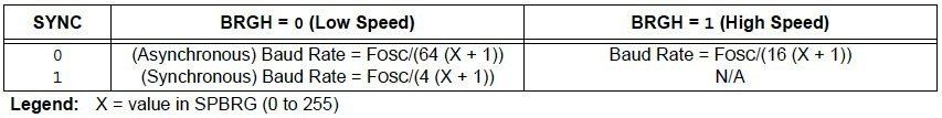 PIC USART - Baud Rate Formula