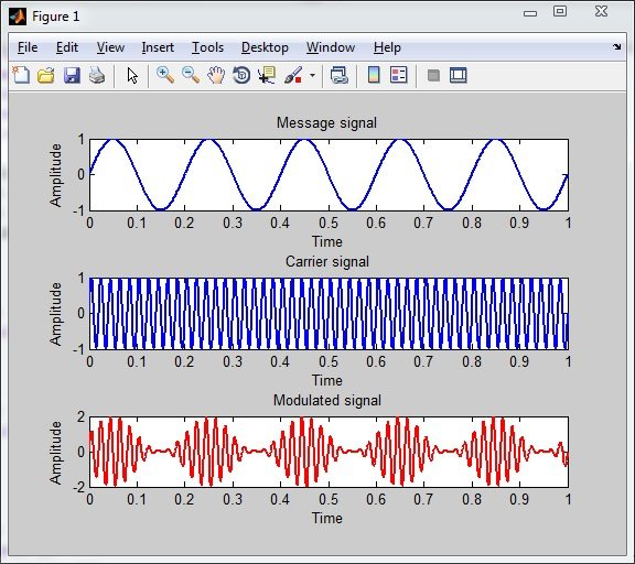 AM Generation using Matlab - Output