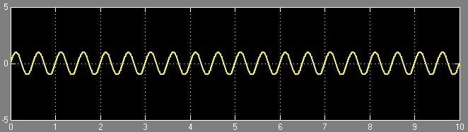AM Generation using Simulink - Message Signal