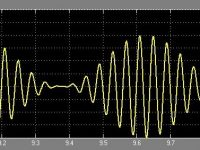 AM Generation using Simulink - Modulated Signal