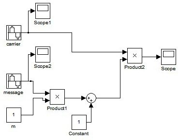 AM Generation using Simulink