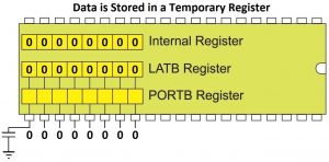 Data Stored in a Temporary Internal Register