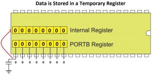 Data Stored in Temporary Register