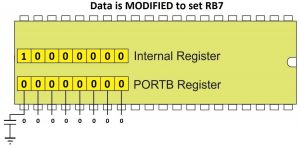 Data is Modified to Set RB7