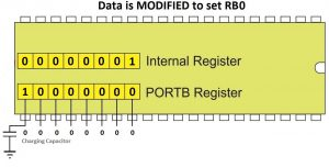 Data is Modified to Set RB0