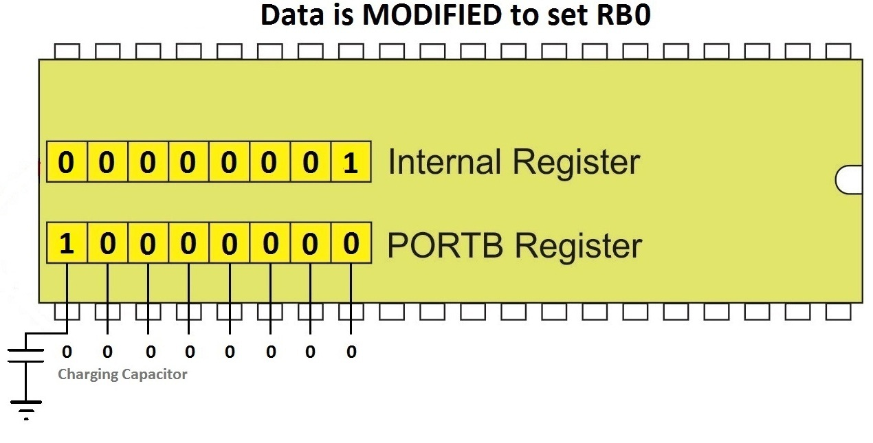 Read Modify Write Problem With Pic Microcontrollers Digital Voltmeter Using Microcontroller 16f877a And Seven Segments Data Is Modified To Set Rb0