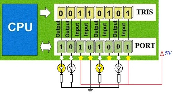 PORT and TRIS Register in PIC Microcontroller