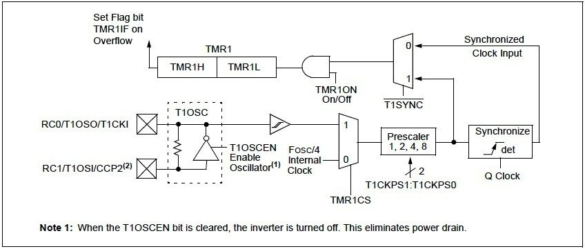 timer1 module block diagram
