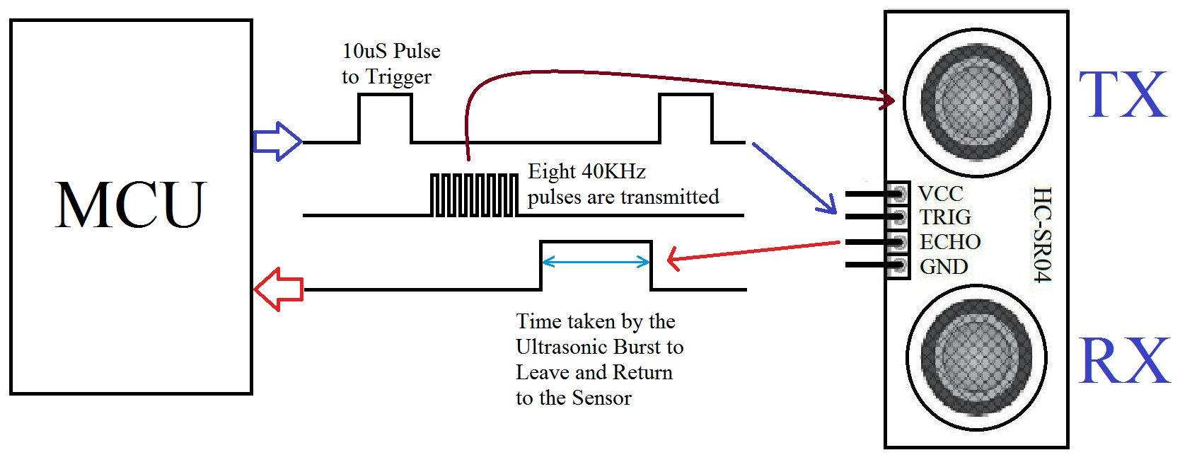 Interfacing Hc Sr04 Ultrasonic Sensor With Pic Microcontroller The Current Circuit Sends A Signal Back To Working Of