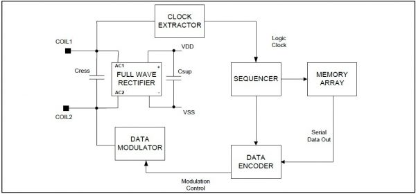 Passive RFID Tag Block Diagram