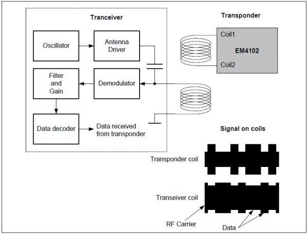 RFID - System Principle
