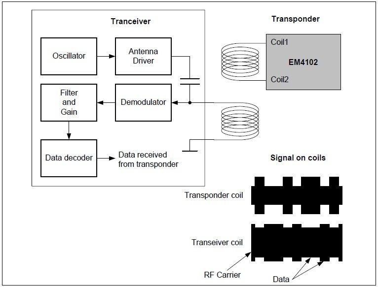 RFID System Principle