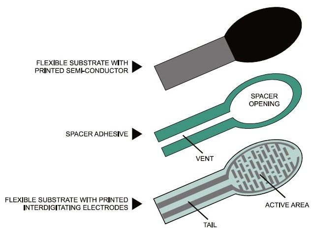 Force Sensitive Resistor Construction