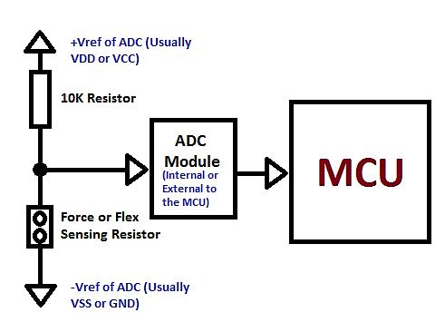 Sensor Interface
