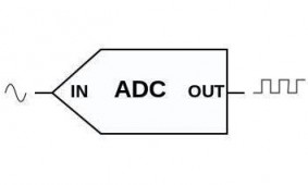 Pic18 Adc Schematic together with Digitales as well ADC DAC ladder further Elec Dude blogspot besides Simple Pic Voltmeter With Lcd. on simple adc circuit